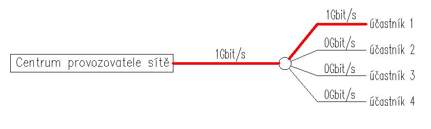 Síť s agregací 4, současností 1
