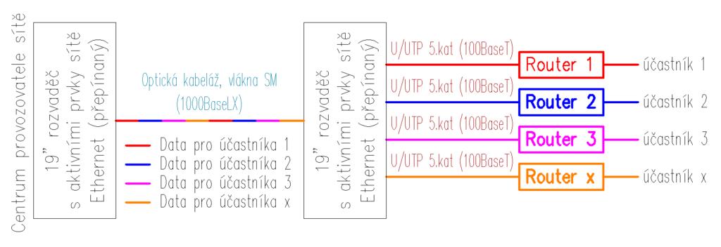 pevný přístup k Internetu - typ sítě FTTB